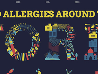 Food Allergies Around The World