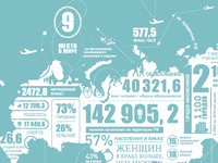 Russia Population Census