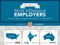 World's Most In Demand Employers