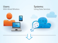 Users and The Cloud