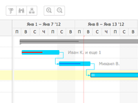 Part of gantt chart prototype