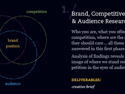 Brand-research-process