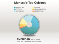 Interactive Pie Chart - Top Cuisines