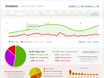 Cloudflare-analytics