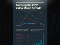 MTV VMA Dataviz - Mashable