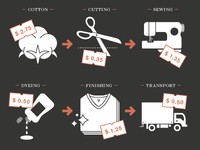 T-Shirt Process Revision