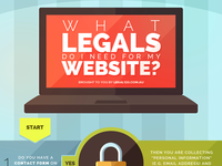 What legals do I need for my website? - infographic