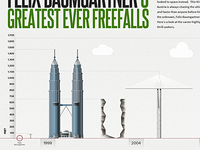 Felix Baumgartner's greatest ever freefalls - infographics