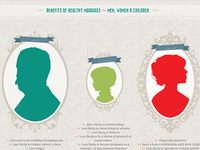 Healthy Marriage Infographic