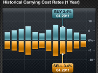 iPhone Chart: Carrying costs