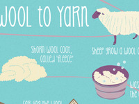 From wool to yarn