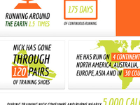 Nick Symmonds Infographic