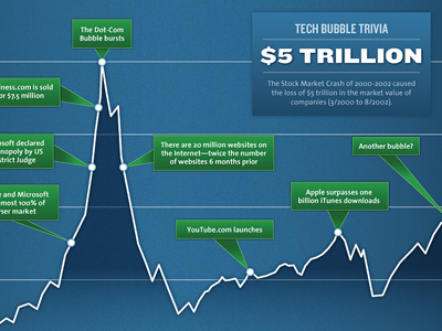 Tech-boom-bubble