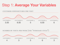 Calculating Customer Lifetime Value (infographic)