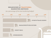 B2B Marketing Guide (infographic)