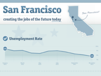 San Francisco / Mayor Ed Lee Infographic