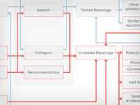 Shindig User Flow
