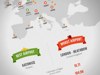 European Airports - Infographic