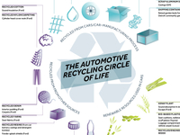 Automotive infographic,
