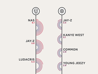 Affinity Infographic: Rap+Boxing/Basketball