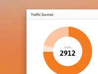 Traffic Sources Widget