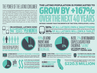 Latino Consumer Power