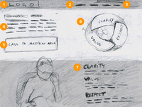 Website Sketch Wireframe