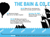 The Bain & Co. ESOP Shipwreck