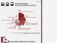 Infographic of people activity in transports