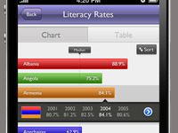 Literacy Chart iPhone App