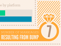 Bump marriages