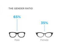 Ratio of Male to Female Designers @Twitter