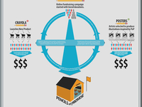 Pencils of Promise Campaign Infographic