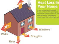 Heat Escape Diagram