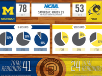 U-M vs VCU Infographic
