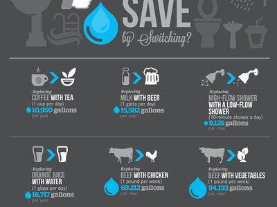 Save Water Infographic Information Design Dribbble 02