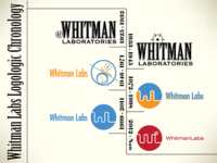 Whitman Labs New