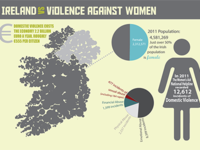 Ireland's Record on VAW
