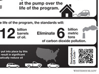 Whitehouse.gov Fuel Economy Standards Infographic