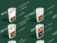 Coffee Infographic Smaller