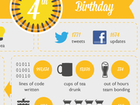 4th Birthday Infographic