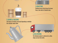 Coffee_infographic3_teaser