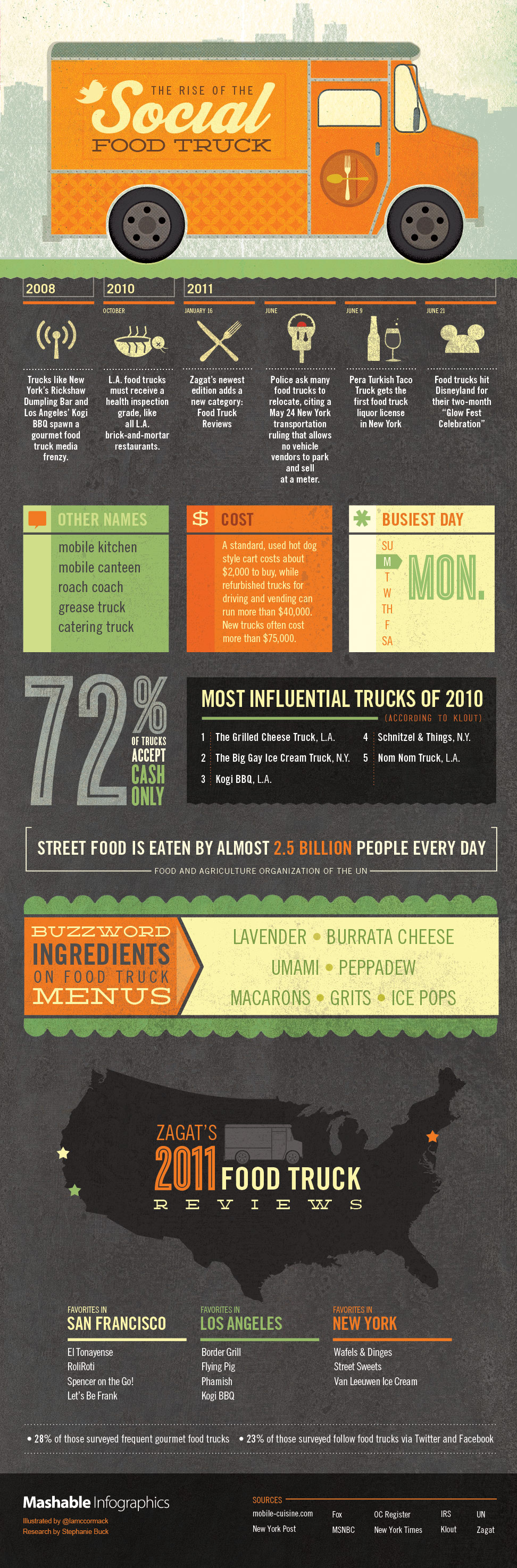 Mashable_infographic_food-trucks