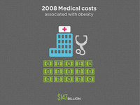Weight and Medical cost