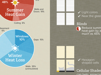 Data Visualization: 3 Day Blinds