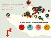 Best of Vancouver Infographic