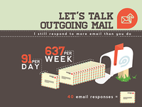 Let's Talk Outgoing Mail