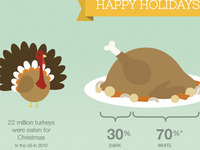 Infographic Turkey Greetings