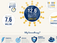 Infographic On Immunotherapy: One