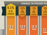 Prison population vs. Crime rate infographic